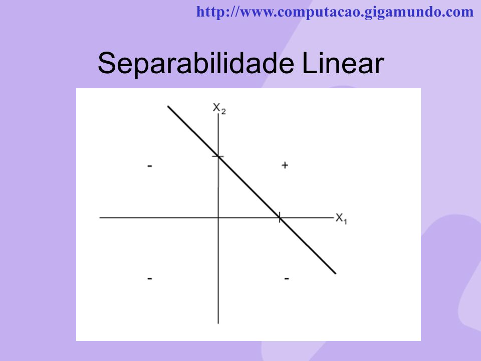 http://www.computacao.gigamundo.com Separabilidade Linear