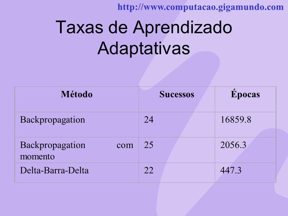 http://www.computacao.gigamundo.com Taxas de Aprendizado Adaptativas MétodoSucessosÉpocas Backpropagation2416859.8 Backpropagation com momento 252056.