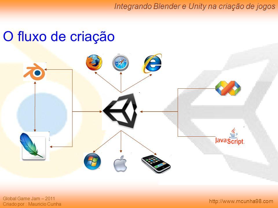 Global Game Jam – 2011 Criado por : Mauricio Cunha Integrando Blender e Unity na criação de jogos http://www.mcunha98.com O fluxo de criação