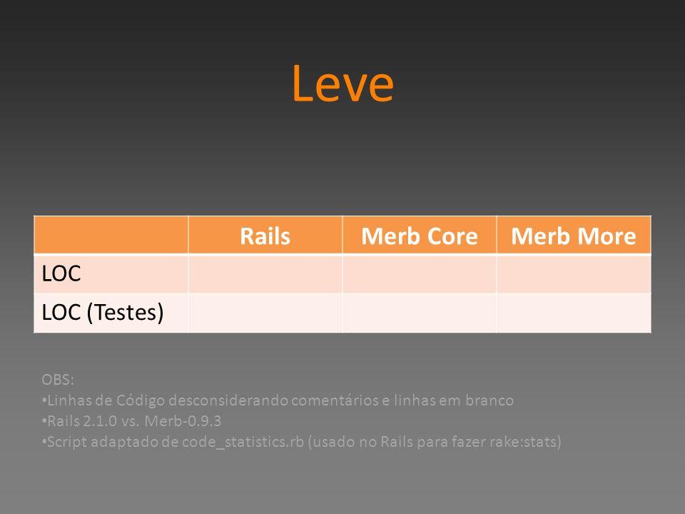 Leve RailsMerb CoreMerb More LOC LOC (Testes) OBS: Linhas de Código desconsiderando comentários e linhas em branco Rails 2.1.0 vs. Merb-0.9.3 Script a