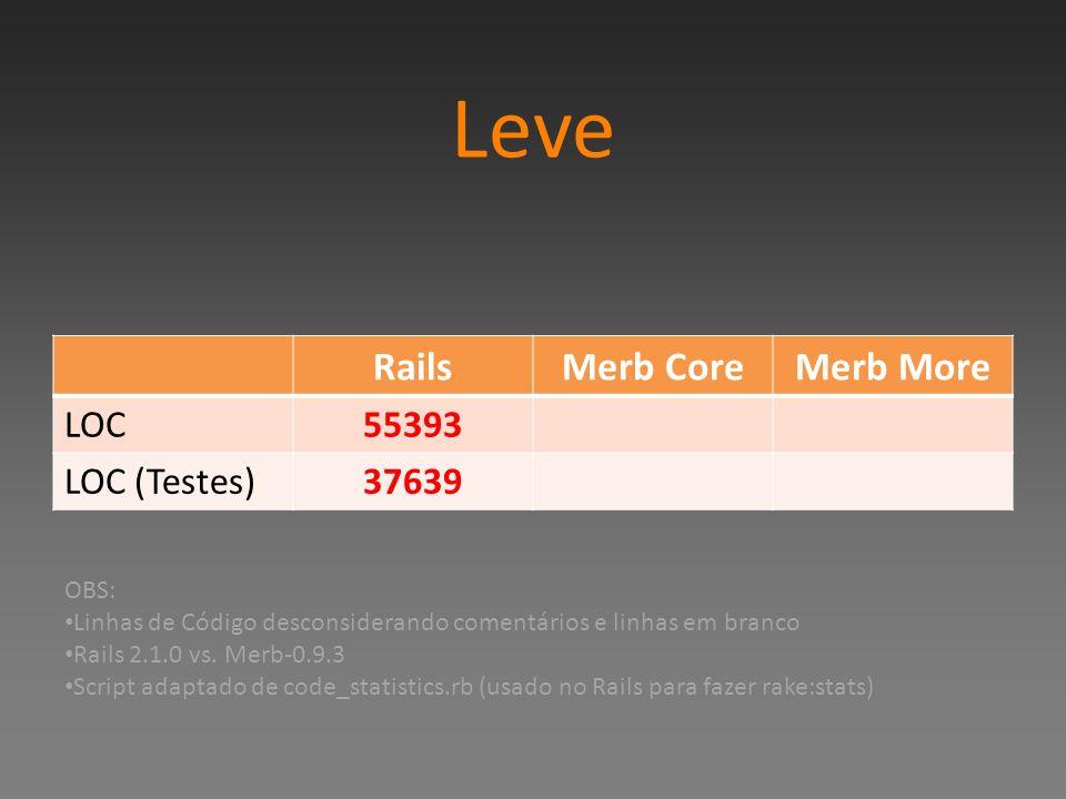 Leve RailsMerb CoreMerb More LOC55393 LOC (Testes)37639 OBS: Linhas de Código desconsiderando comentários e linhas em branco Rails 2.1.0 vs. Merb-0.9.