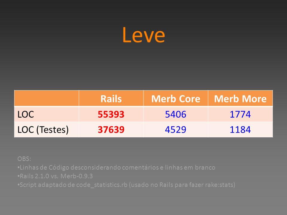 Leve RailsMerb CoreMerb More LOC5539354061774 LOC (Testes)3763945291184 OBS: Linhas de Código desconsiderando comentários e linhas em branco Rails 2.1
