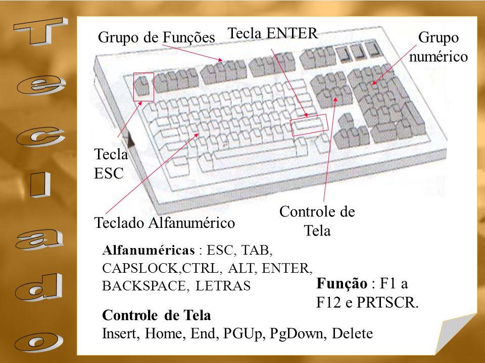 Grupo de FunçõesGrupo numérico Controle de Tela Teclado Alfanumérico Tecla ENTER Tecla ESC Alfanuméricas : ESC, TAB, CAPSLOCK,CTRL, ALT, ENTER, BACKSP
