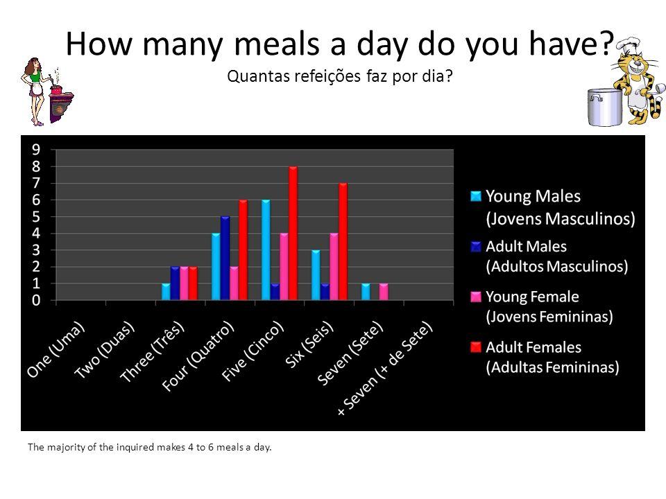 Which meals you always have.Quais as refeições que faz sempre.