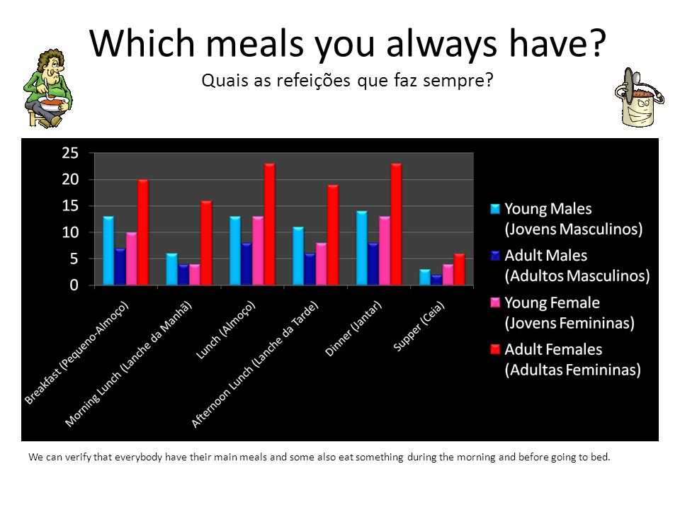 Which meals you always have? Quais as refeições que faz sempre? We can verify that everybody have their main meals and some also eat something during