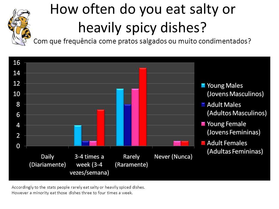 How often do you eat salads.Com que frequência come saladas.