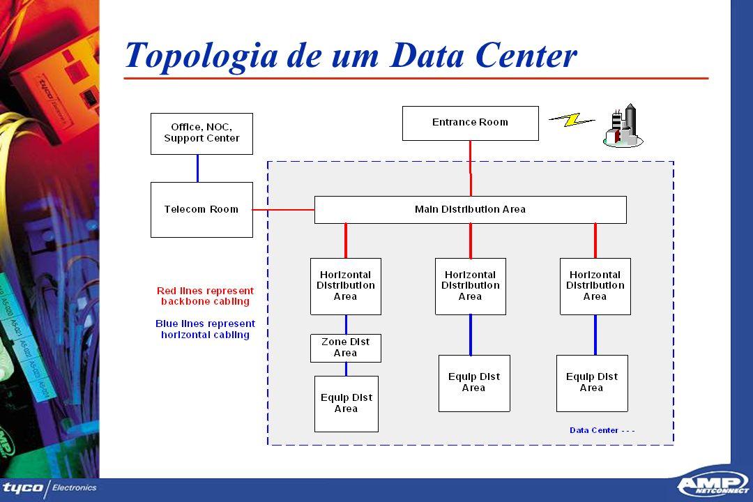 1 Topologia de um Data Center