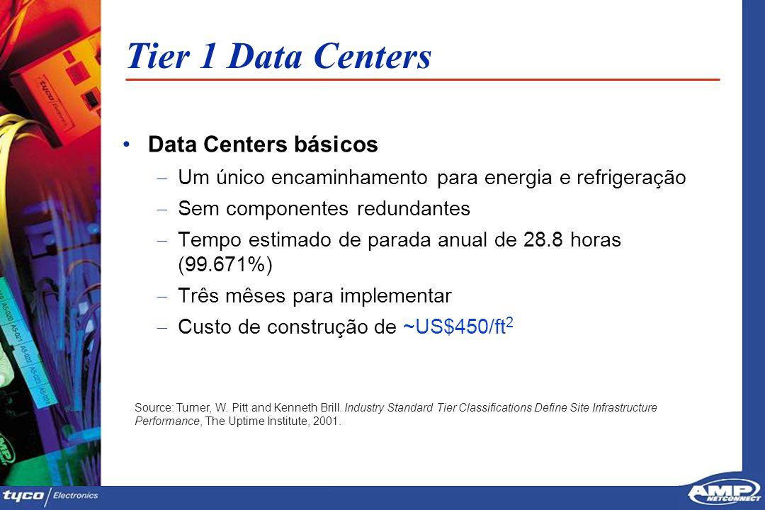 2121 Tier 1 Data Centers Data Centers básicos Um único encaminhamento para energia e refrigeração Sem componentes redundantes Tempo estimado de parada