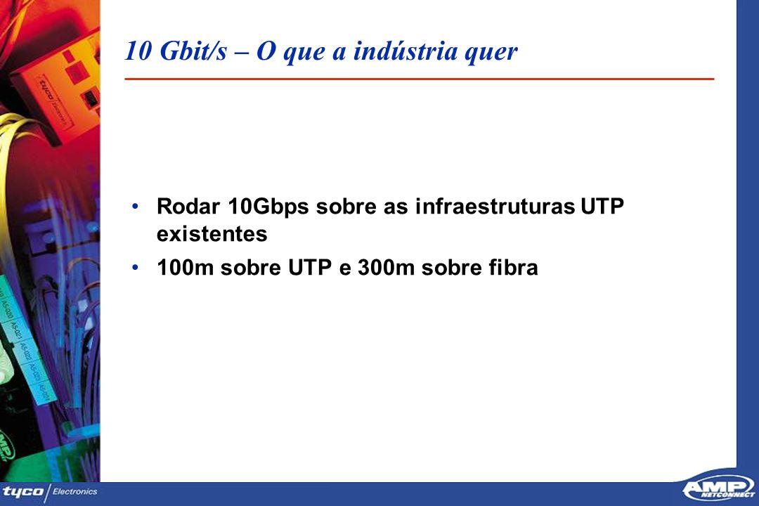 2828 10 Gbit/s – O que a indústria quer Rodar 10Gbps sobre as infraestruturas UTP existentes 100m sobre UTP e 300m sobre fibra