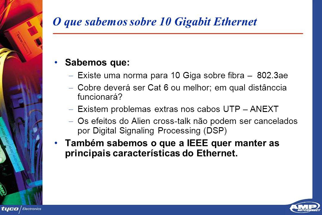 2929 O que sabemos sobre 10 Gigabit Ethernet Sabemos que: Existe uma norma para 10 Giga sobre fibra – 802.3ae Cobre deverá ser Cat 6 ou melhor; em qua