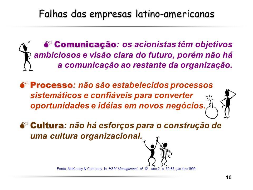 10 Falhas das empresas latino-americanas Fonte: McKinsey & Company. In: HSM Management, nº 12 - ano 2, p. 60-68, jan-fev/1999. Comunicação Comunicação