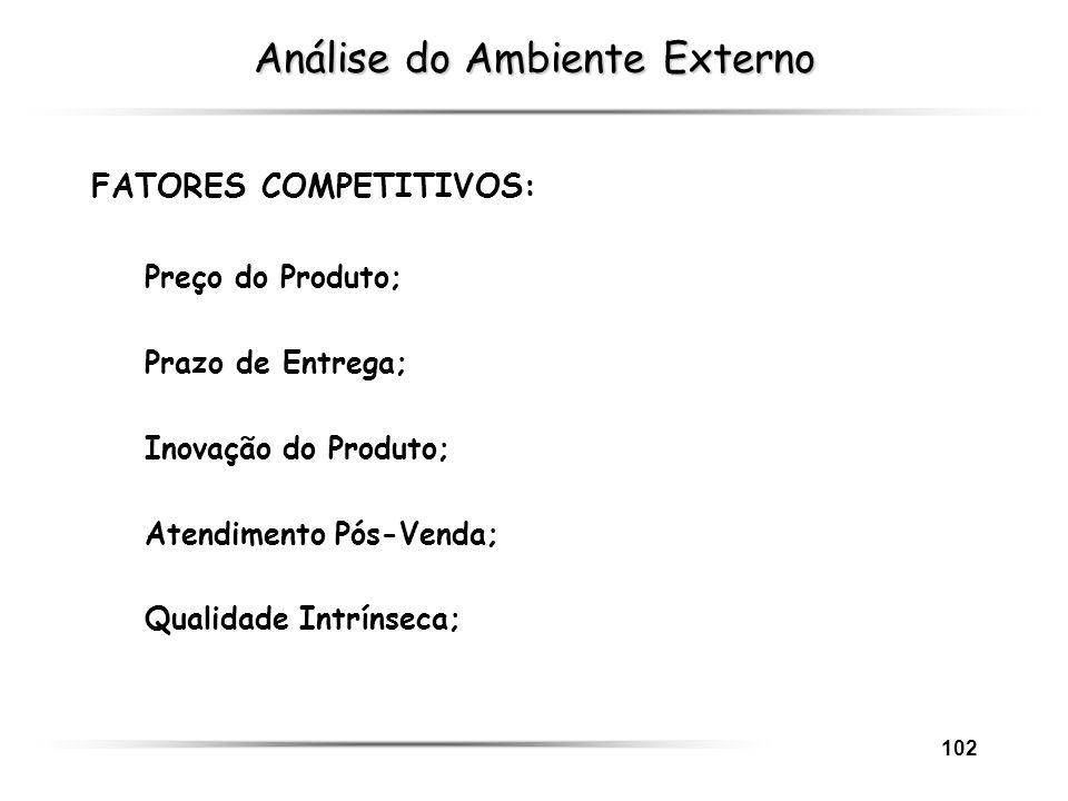 102 Análise do Ambiente Externo FATORES COMPETITIVOS: Preço do Produto; Prazo de Entrega; Inovação do Produto; Atendimento Pós-Venda; Qualidade Intrín