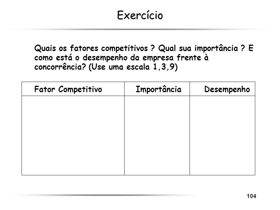 104 Exercício Quais os fatores competitivos ? Qual sua importância ? E como está o desempenho da empresa frente à concorrência? (Use uma escala 1,3,9)