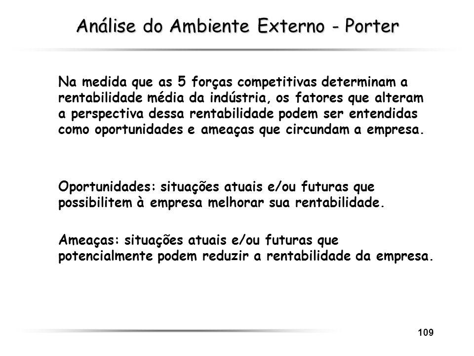 109 Análise do Ambiente Externo - Porter Na medida que as 5 forças competitivas determinam a rentabilidade média da indústria, os fatores que alteram