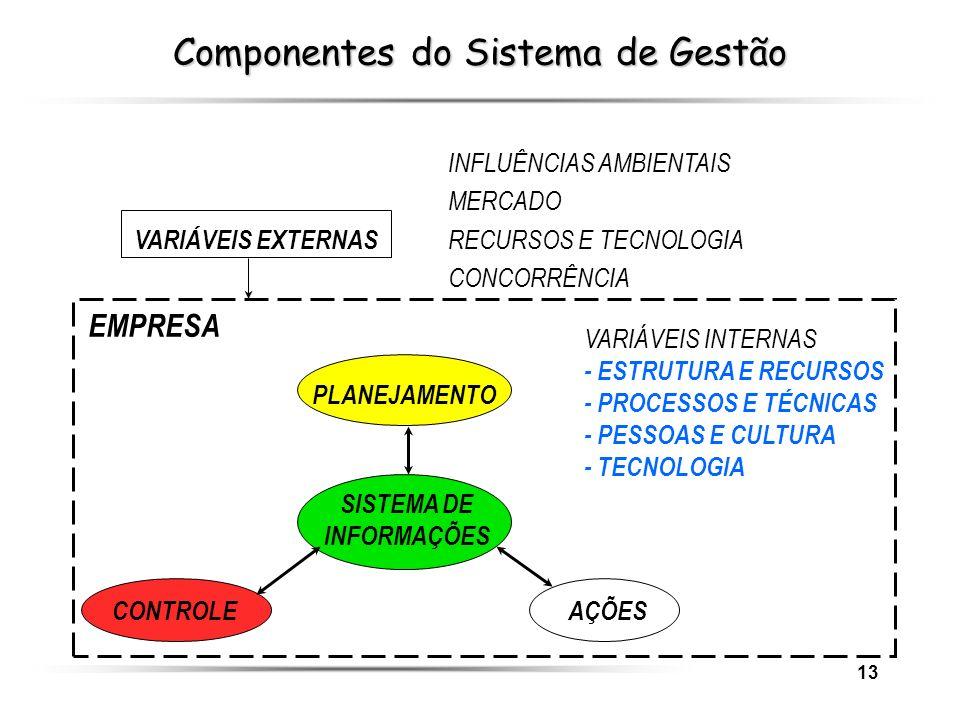 13 INFLUÊNCIAS AMBIENTAIS MERCADO VARIÁVEIS EXTERNAS RECURSOS E TECNOLOGIA CONCORRÊNCIA EMPRESA AÇÕESCONTROLE SISTEMA DE INFORMAÇÕES PLANEJAMENTO VARI