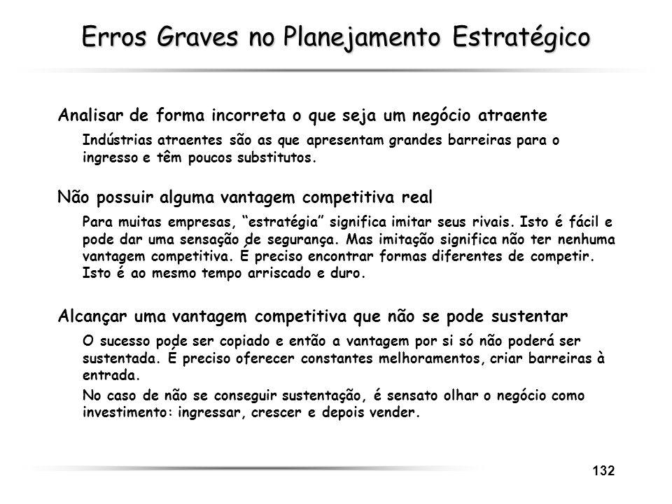 132 Erros Graves no Planejamento Estratégico Analisar de forma incorreta o que seja um negócio atraente Indústrias atraentes são as que apresentam gra