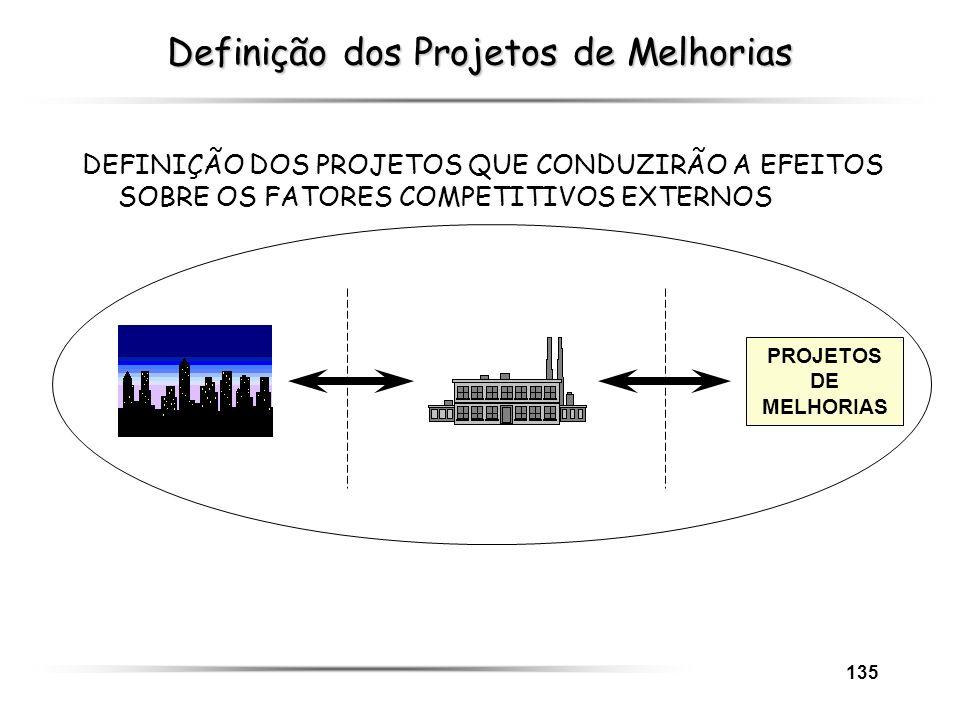 135 Definição dos Projetos de Melhorias DEFINIÇÃO DOS PROJETOS QUE CONDUZIRÃO A EFEITOS SOBRE OS FATORES COMPETITIVOS EXTERNOS PROJETOS DE MELHORIAS