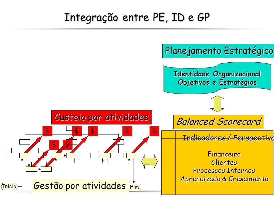 138 Integração entre PE, ID e GP $ $$$$$ $ Planejamento Estratégico Balanced Scorecard FinanceiroClientes Processos Internos Aprendizado & Crescimento
