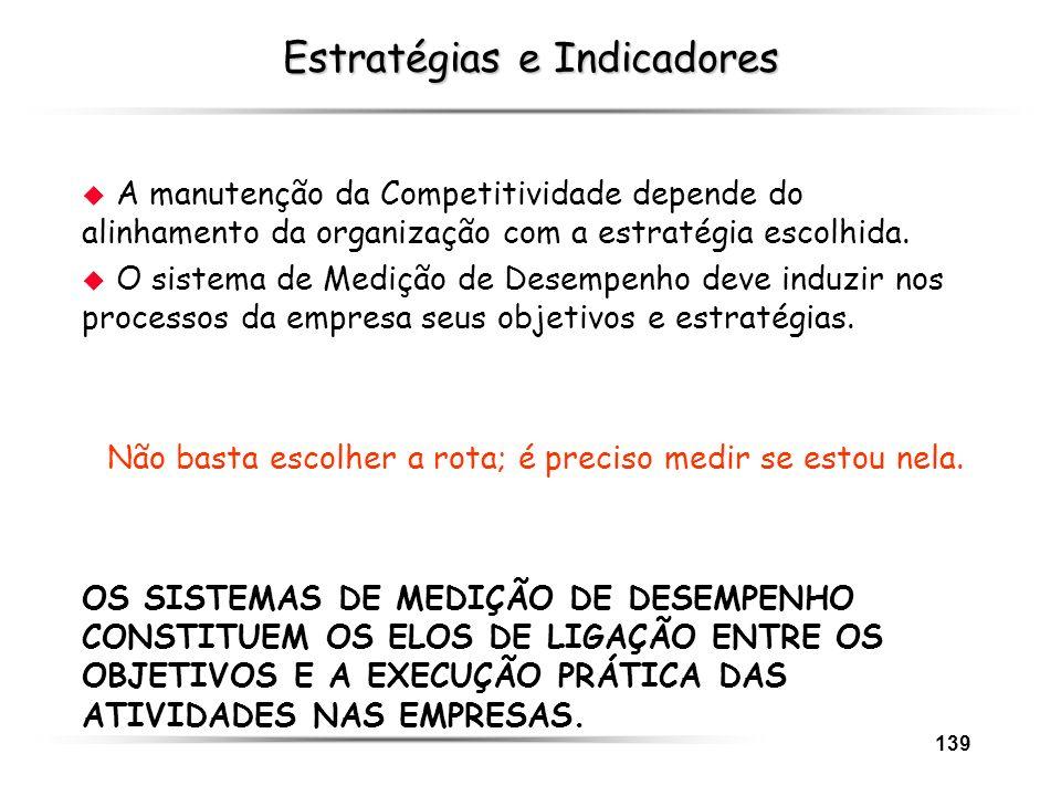 139 Estratégias e Indicadores u A manutenção da Competitividade depende do alinhamento da organização com a estratégia escolhida. u O sistema de Mediç
