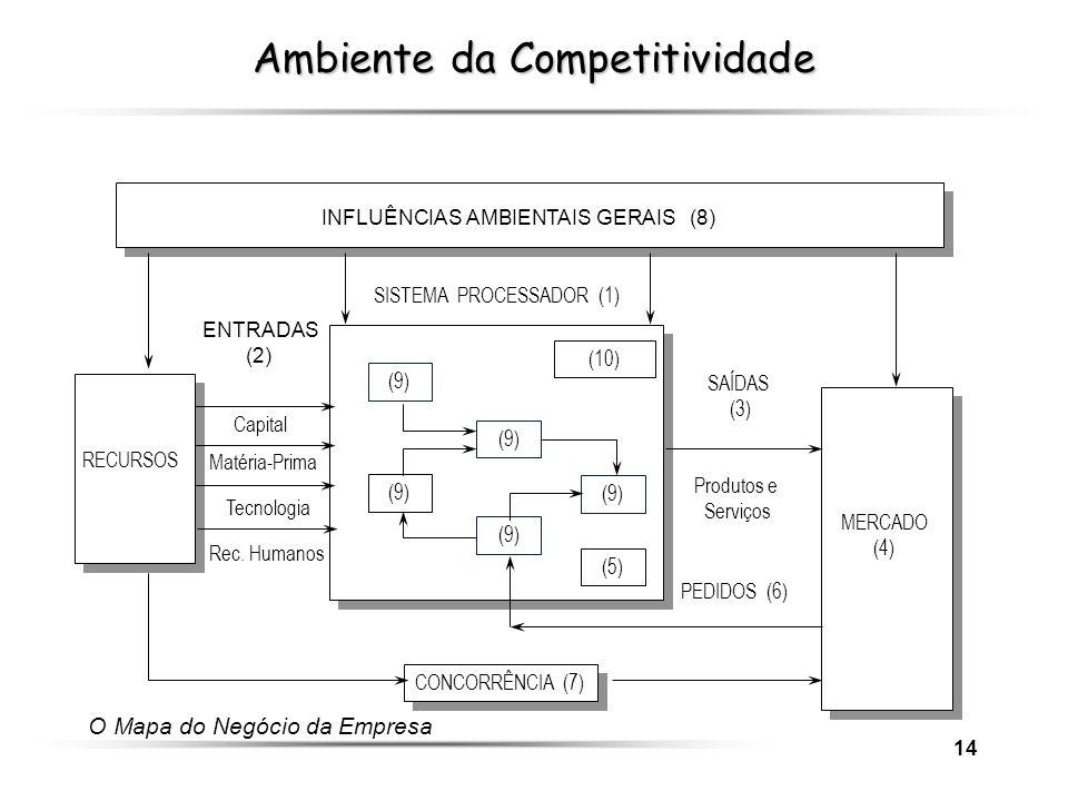 14 CONCORRÊNCIA (7) MERCADO (4) INFLUÊNCIAS AMBIENTAIS GERAIS (8) (10) SISTEMA PROCESSADOR (1) ENTRADAS (2) SAÍDAS (3) Capital Matéria-Prima Tecnologi