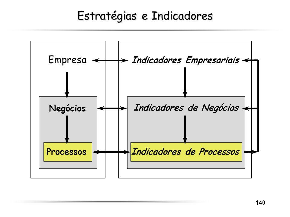 140 Estratégias e Indicadores Empresa Negócios Processos Indicadores Empresariais Indicadores de Negócios Indicadores de Processos