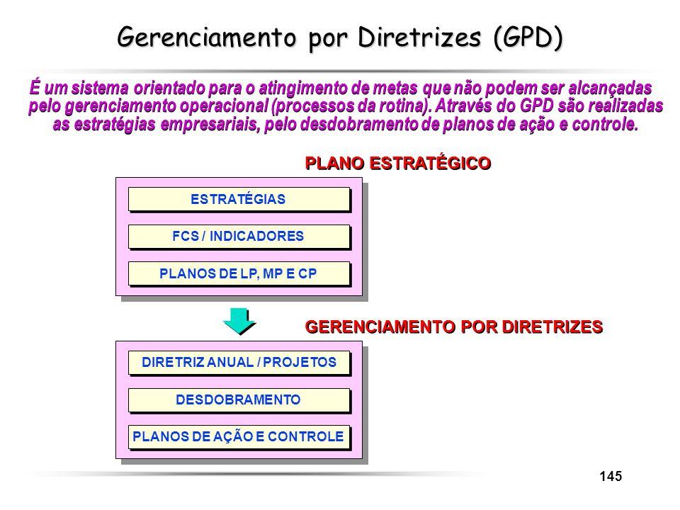 145 Gerenciamento por Diretrizes (GPD) É um sistema orientado para o atingimento de metas que não podem ser alcançadas pelo gerenciamento operacional