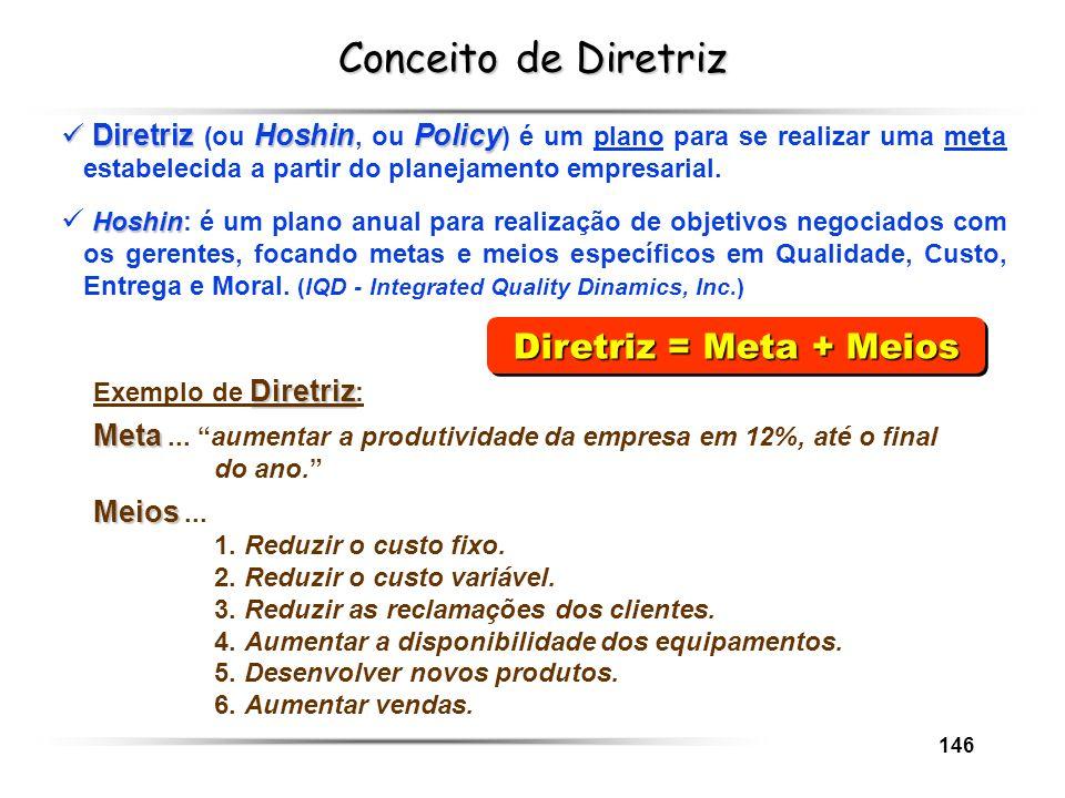 146 Conceito de Diretriz Diretriz = Meta + Meios DiretrizHoshinPolicy Diretriz (ou Hoshin, ou Policy ) é um plano para se realizar uma meta estabeleci