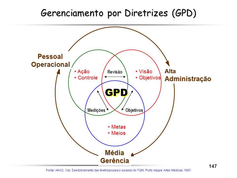 147 Gerenciamento por Diretrizes (GPD) Visão Visão Objetivos Objetivos Metas Metas Meios Meios Ação Ação Controle Controle Revisão Objetivos Medições