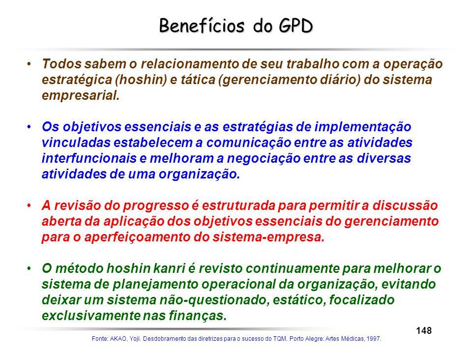 148 Benefícios do GPD Todos sabem o relacionamento de seu trabalho com a operação estratégica (hoshin) e tática (gerenciamento diário) do sistema empr