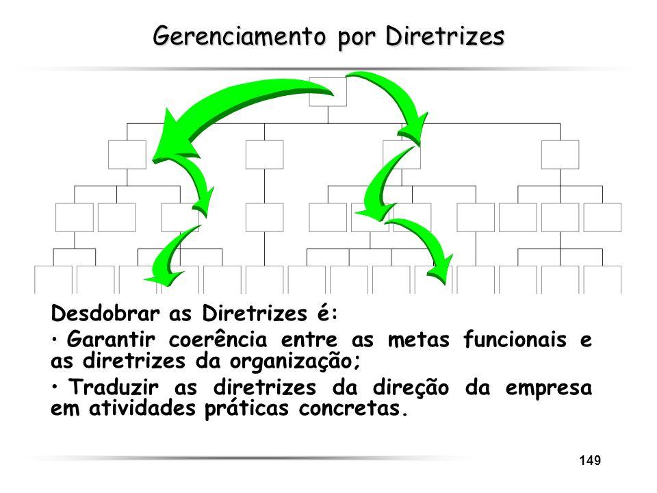 149 Gerenciamento por Diretrizes Desdobrar as Diretrizes é: Garantir coerência entre as metas funcionais e as diretrizes da organização; Traduzir as d