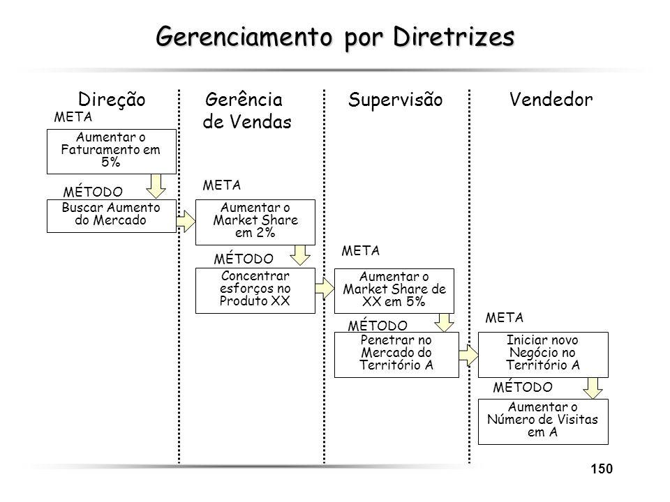 150 Gerenciamento por Diretrizes Direção Gerência Supervisão Vendedor de Vendas META MÉTODO Buscar Aumento do Mercado META Concentrar esforços no Prod