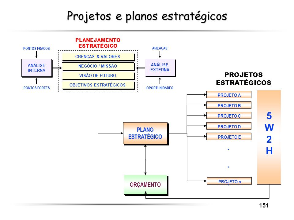 151 Projetos e planos estratégicos ORÇAMENTO PLANEJAMENTO ESTRATÉGICO OBJETIVOS ESTRATÉGICOS VISÃO DE FUTURO NEGÓCIO / MISSÃO CRENÇAS & VALORES AMEAÇA