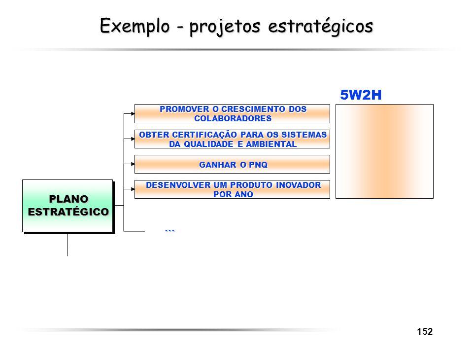 152 Exemplo - projetos estratégicos... 5W2H PLANOESTRATÉGICO PROMOVER O CRESCIMENTO DOS COLABORADORES OBTER CERTIFICAÇÃO PARA OS SISTEMAS DA QUALIDADE