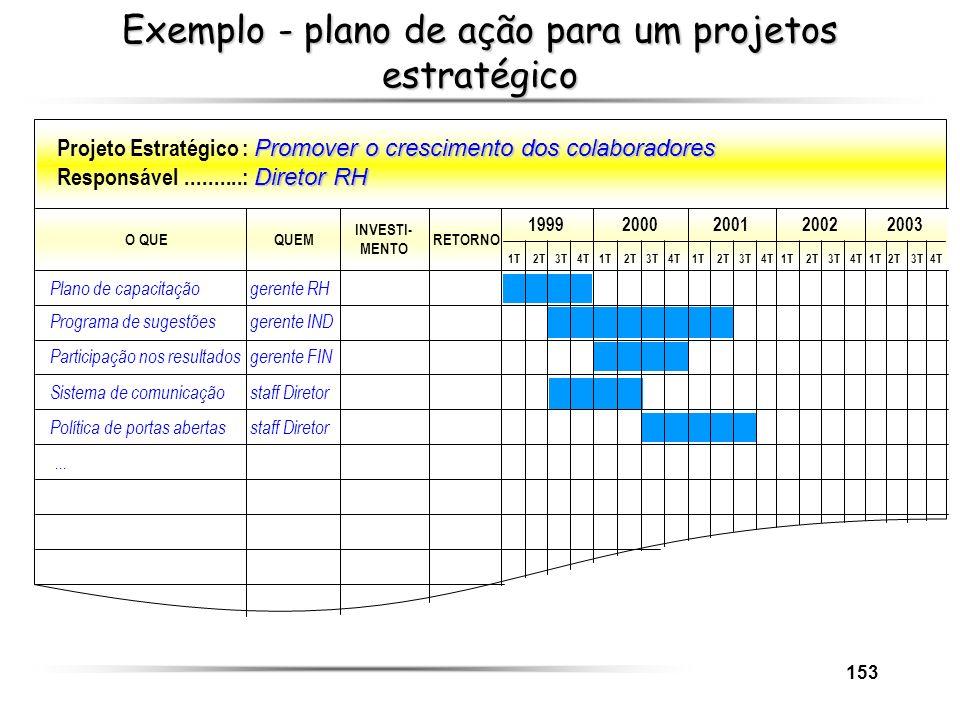 153 Exemplo - plano de ação para um projetos estratégico Promover o crescimento dos colaboradores Projeto Estratégico: Promover o crescimento dos cola