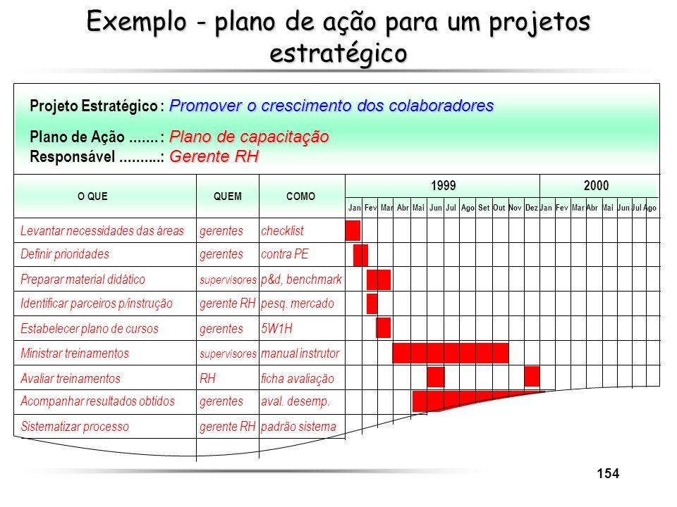 154 Exemplo - plano de ação para um projetos estratégico Promover o crescimento dos colaboradores Projeto Estratégico: Promover o crescimento dos cola