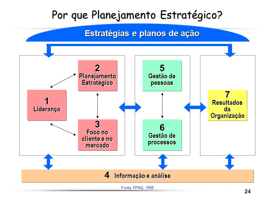 24 Por que Planejamento Estratégico? 1Liderança 3 Foco no cliente e no mercado 2PlanejamentoEstratégico 7ResultadosdaOrganização 6 Gestão de processos