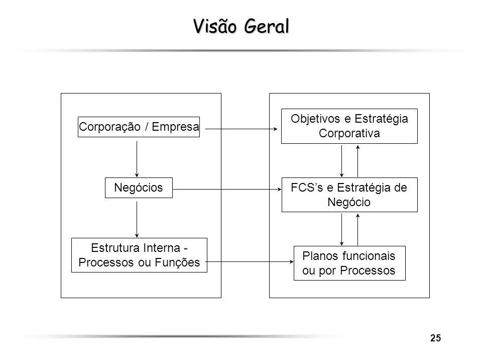 25 Corporação / Empresa Negócios Estrutura Interna - Processos ou Funções Objetivos e Estratégia Corporativa Planos funcionais ou por Processos FCSs e
