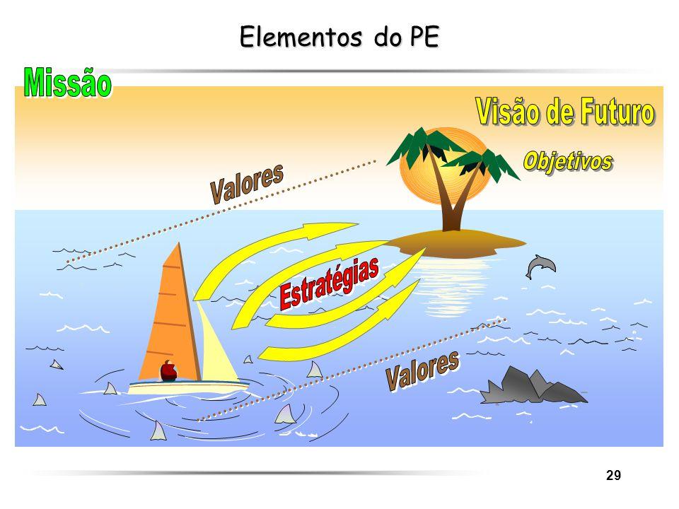 29 Elementos do PE