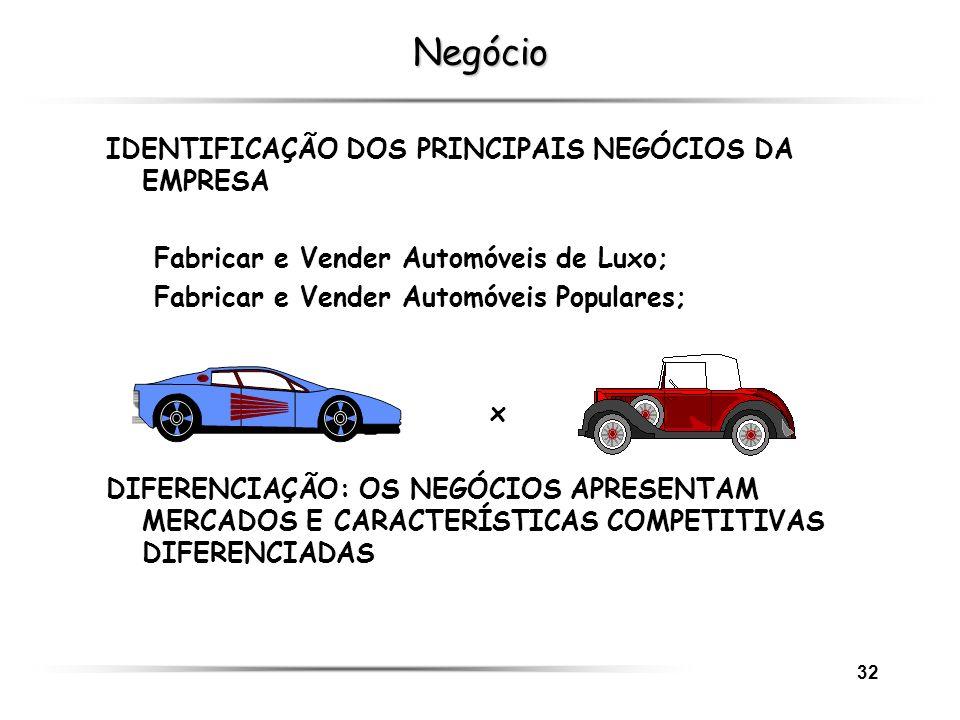 32 Negócio IDENTIFICAÇÃO DOS PRINCIPAIS NEGÓCIOS DA EMPRESA Fabricar e Vender Automóveis de Luxo; Fabricar e Vender Automóveis Populares; x DIFERENCIA