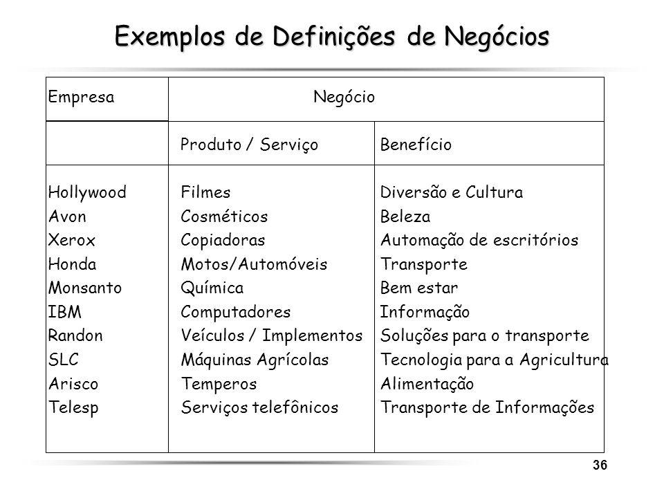 36 Exemplos de Definições de Negócios EmpresaNegócio Produto / ServiçoBenefício HollywoodFilmesDiversão e Cultura AvonCosméticosBeleza XeroxCopiadoras