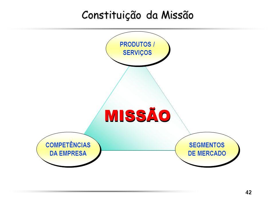 42 Constituição da Missão MISSÃO PRODUTOS / SERVIÇOS SEGMENTOS DE MERCADO COMPETÊNCIAS DA EMPRESA
