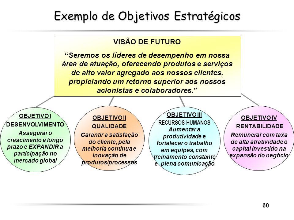 60 Exemplo de Objetivos Estratégicos OBJETIVO I DESENVOLVIMENTO Assegurar o crescimento a longo prazo e EXPANDIR a participação no mercado global OBJE