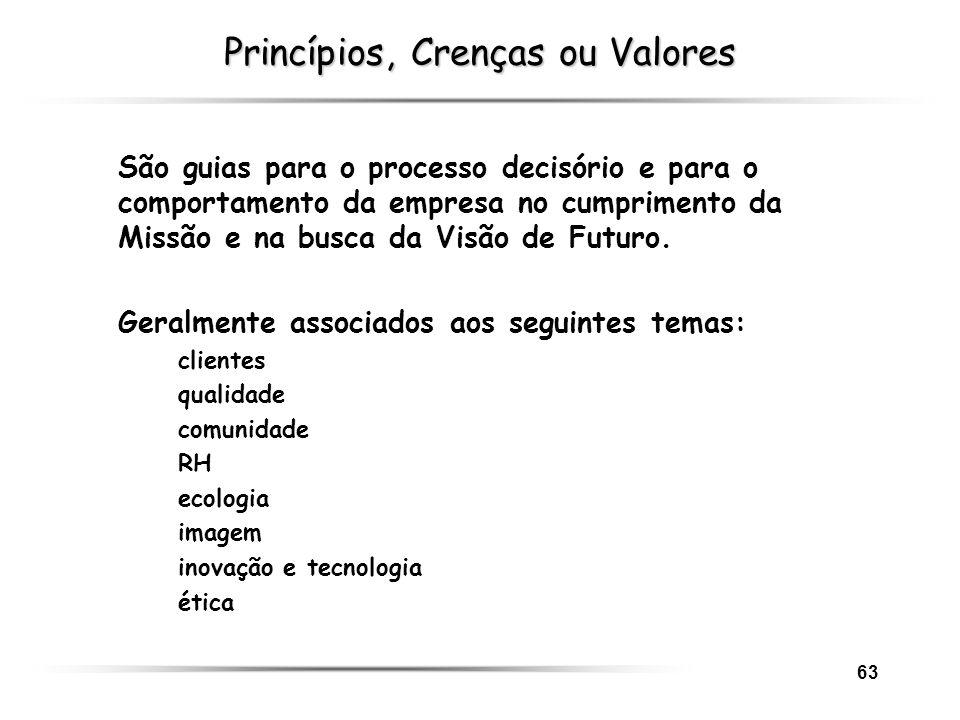 63 Princípios, Crenças ou Valores São guias para o processo decisório e para o comportamento da empresa no cumprimento da Missão e na busca da Visão d