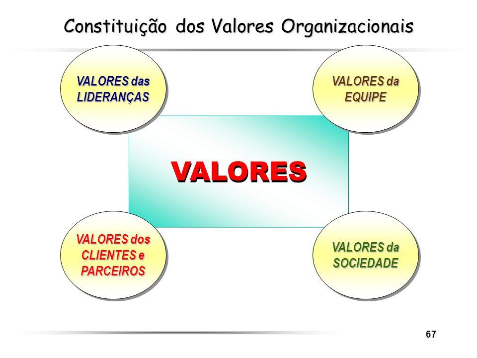 67 VALORES VALORES das LIDERANÇAS VALORES da EQUIPE VALORES dos CLIENTES e PARCEIROS VALORES da SOCIEDADE Constituição dos Valores Organizacionais