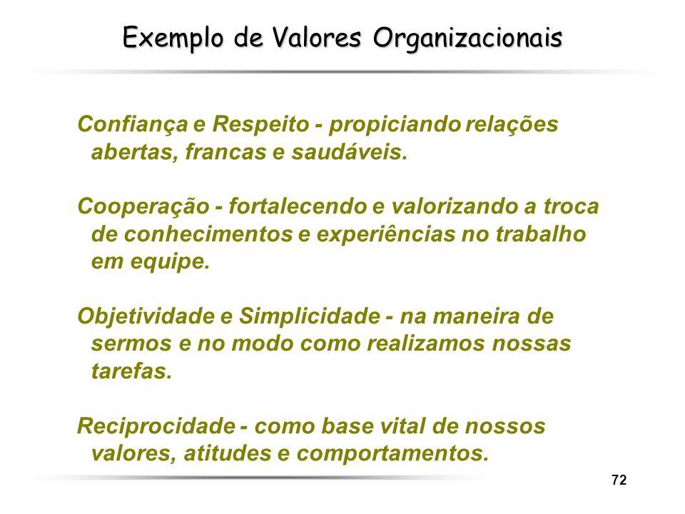 72 Exemplo de Valores Organizacionais Confiança e Respeito - propiciando relações abertas, francas e saudáveis. Cooperação - fortalecendo e valorizand