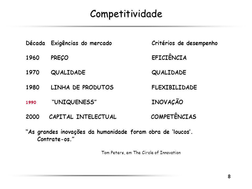 8 Competitividade DécadaExigências do mercadoCritérios de desempenho 1960PREÇOEFICIÊNCIA 1970QUALIDADE QUALIDADE 1980LINHA DE PRODUTOSFLEXIBILIDADE 19
