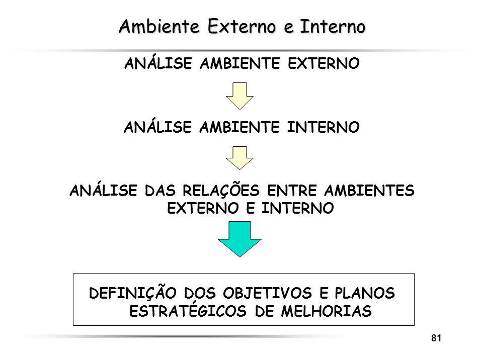 81 Ambiente Externo e Interno ANÁLISE AMBIENTE EXTERNO ANÁLISE AMBIENTE INTERNO ANÁLISE DAS RELAÇÕES ENTRE AMBIENTES EXTERNO E INTERNO DEFINIÇÃO DOS O