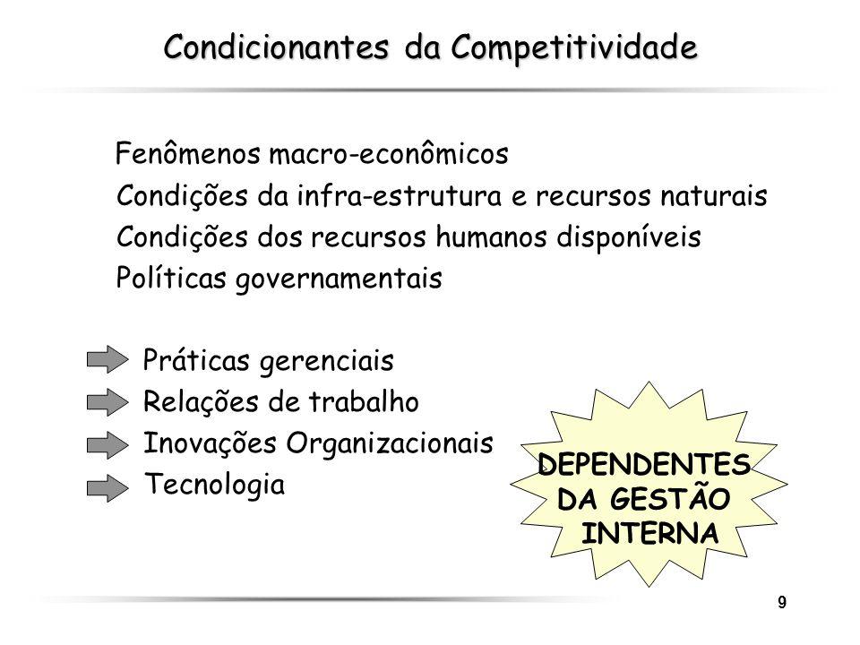9 DEPENDENTES DA GESTÃO INTERNA Condicionantes da Competitividade Fenômenos macro-econômicos Condições da infra-estrutura e recursos naturais Condiçõe