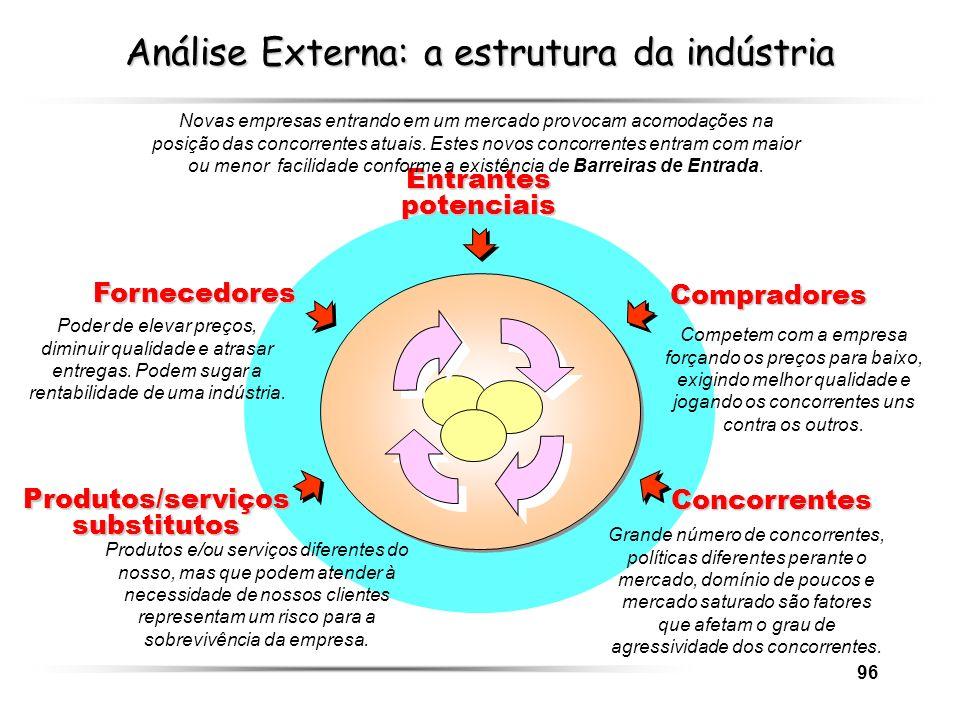 96 Análise Externa: a estrutura da indústria Fornecedores Compradores Concorrentes Produtos/serviços substitutos Entrantes potenciais Novas empresas e