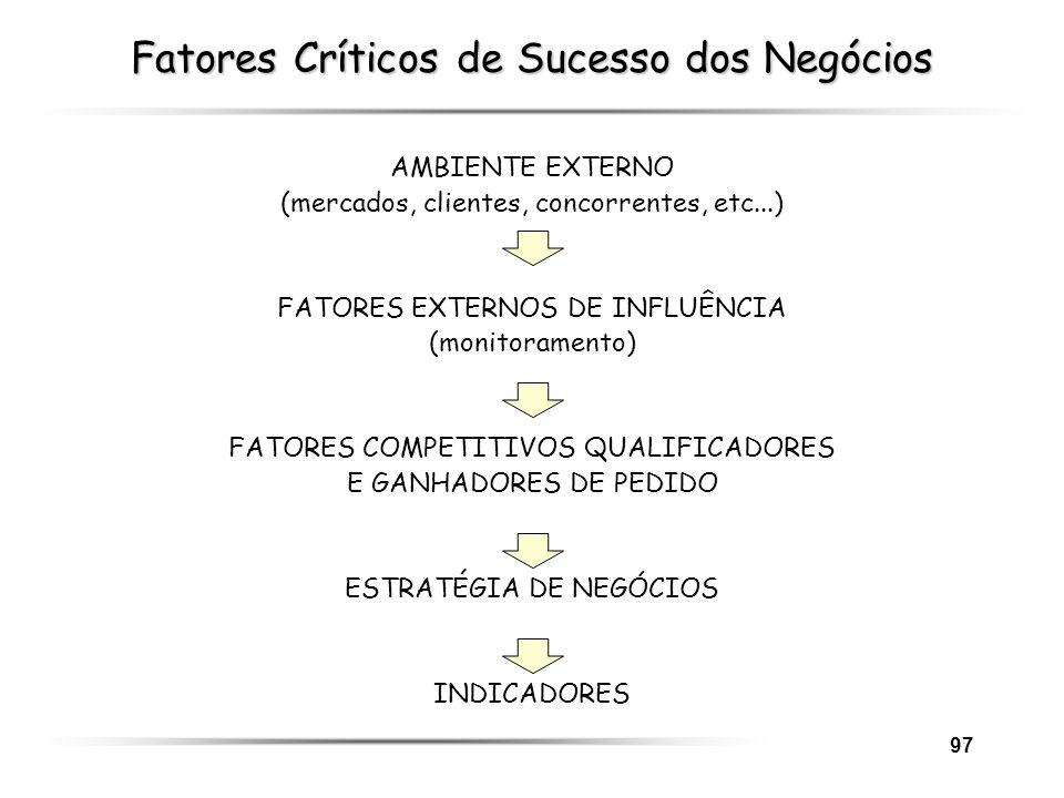97 Fatores Críticos de Sucesso dos Negócios AMBIENTE EXTERNO (mercados, clientes, concorrentes, etc...) FATORES EXTERNOS DE INFLUÊNCIA (monitoramento)